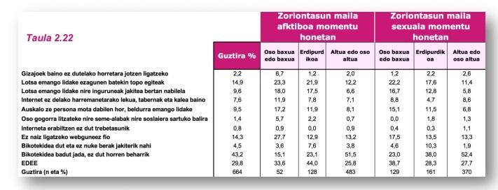 G22 taula 3