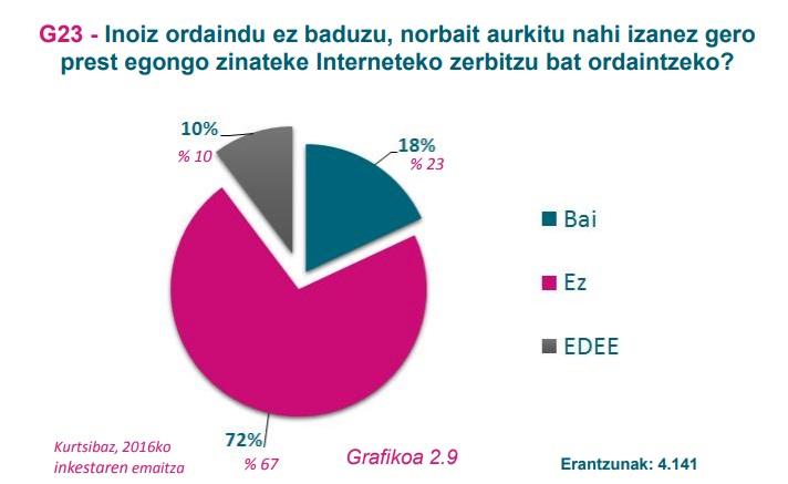 G23 grafikoa