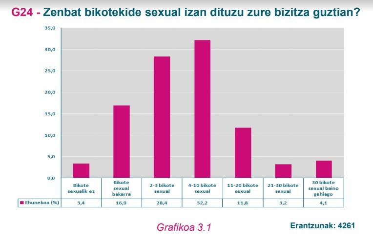 G24 grafikoa