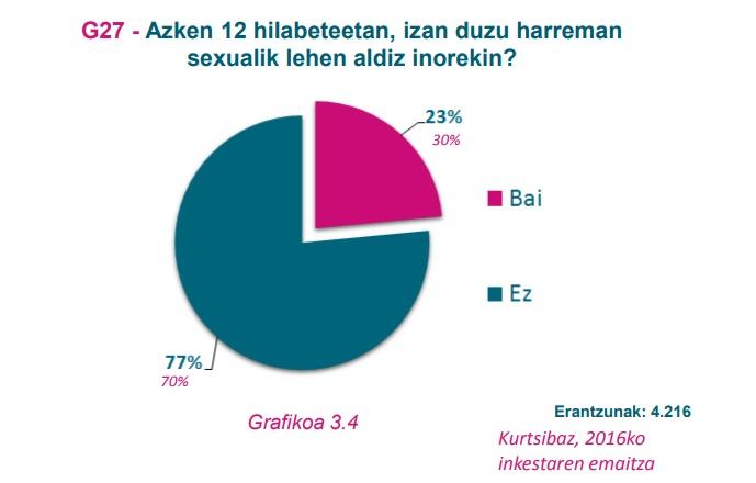 G27 grafikoa