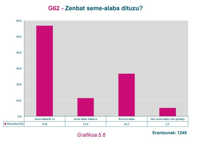 G63 Grafikoa