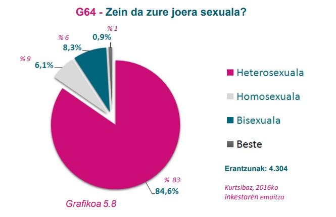 G64 Grafikoa