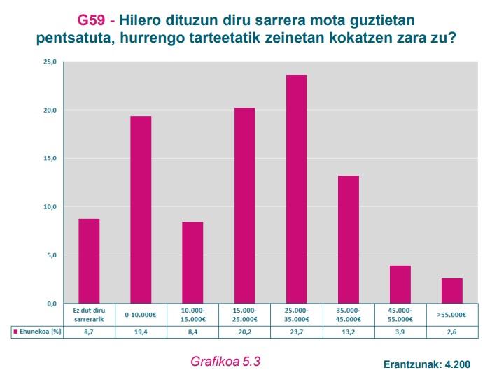 G69 Grafikoa